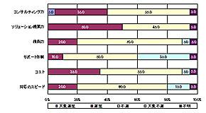 情報システム子会社の現在の評価