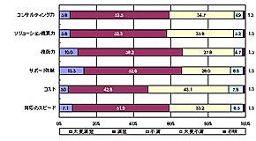 取引のあるSI/ITベンダの現在の評価