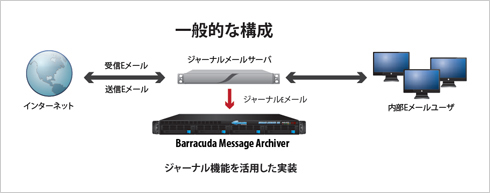 Eメールアーカイブソリューション Barracuda Message Archiver