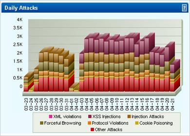 Webアプリケ−ション脆弱性対策アプライアンス Barracuda Web Application Firewall
