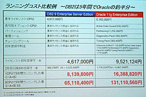 Oracleとのランニングコスト比較