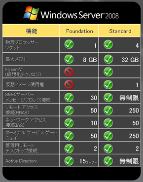 Windows Server 2008 Foundationは、コスト効率の高いテクノロジ基盤を提供する
