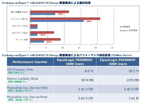 1000/2000ユーザ環境でのパフォーマンス検証結果