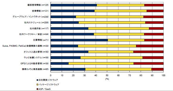 携帯電話/スマートフォンで利用している業務アプリケーションのSaaS利用率