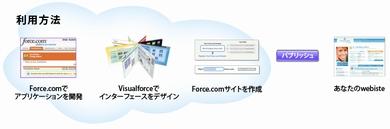forcecom