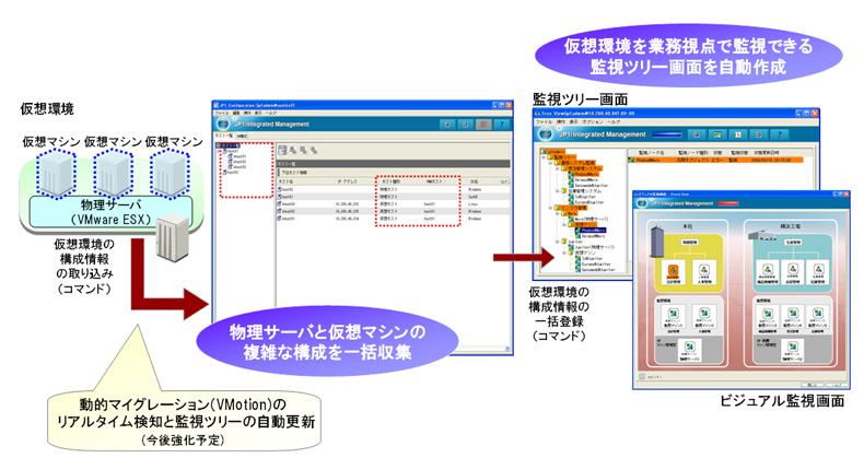 そのコンセプトは、Flexible & Smart:大規模化・複雑化するITシステムを徹底的に効率化する「JP1 Version 9」