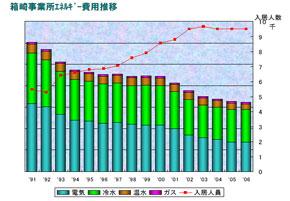 箱崎事業所エネルギー費用推移