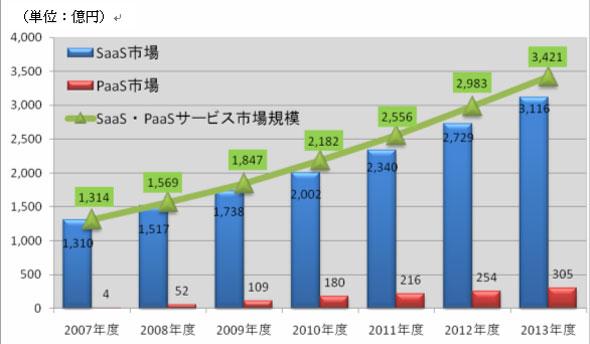 SaaS・PaaSサービス市場規模 中期予測