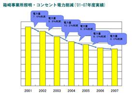 箱崎事業所照明・コンセント電力削減(2001年から2007年度の実績)