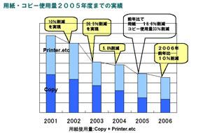 用紙・コピー使用量2005年度までの実績