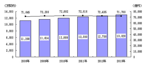移動体通信サービス市場規模推移