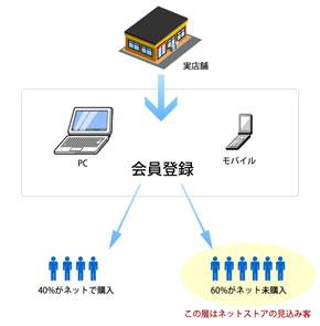 MUJI.netメンバーの会員は見込み客である