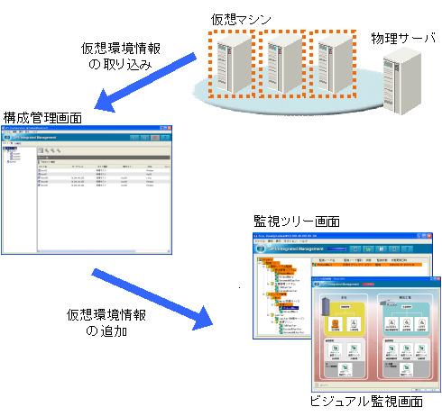 仮想環境における監視環境の作成イメージ