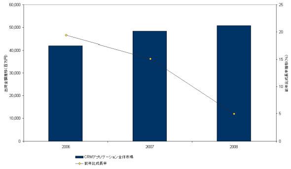 国内CRMアプリケーション市場の規模と前年比成長率の推移