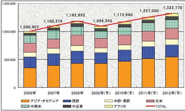 携帯電話世界市場 地域別の市場規模の推移と予測