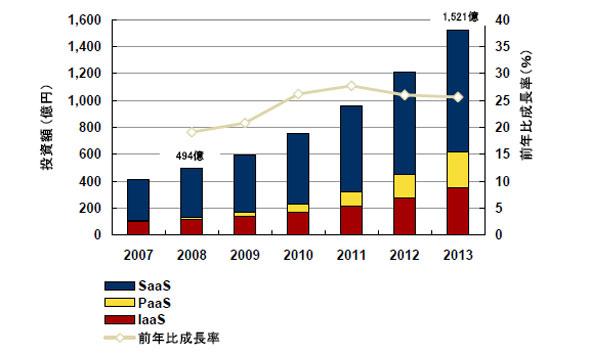 2007年から2013年における国内SaaS/XaaS市場の投資額予測