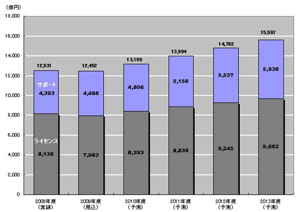 パッケージソフトウェアビジネス市場の規模