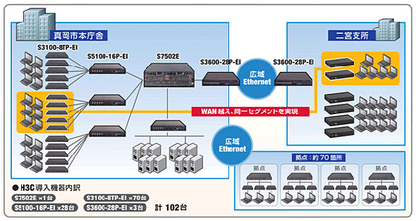 真岡市のネットワーク構成