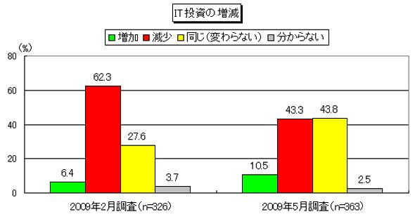 2009年度のIT投資予算の増減
