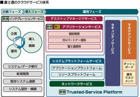 Trusted-Service Platform