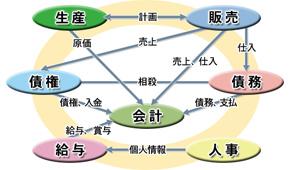 SaaS型ERPソリューションのサービス領域