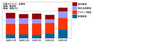 図1:顧客状況変化(行動トレンド分析)