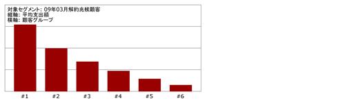 図2:平均支出額順に6分割(パーセンタイルプロファイリング)