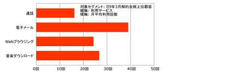 図3:解約兆候顧客の利用サービス(関連性分析)
