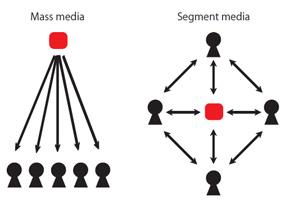 インターネットの台頭により変化した情報流通構造