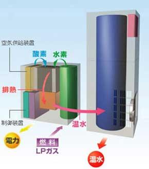 燃料電池の構造