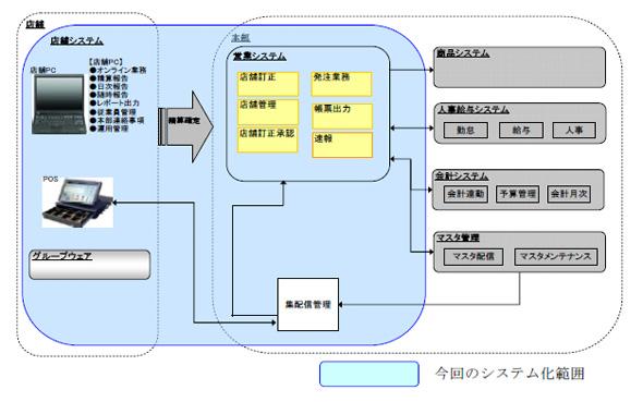 吉野家における新システムの構成