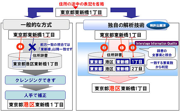 Interstage Information Qualityの解析技術の特徴