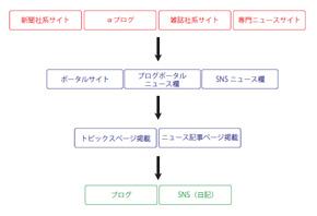 Webにおける情報波及構造