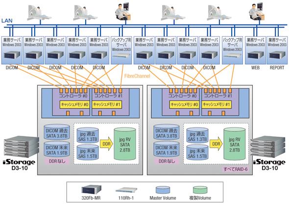 熊本病院のシステム概要。CT、MRIなどのモダリティから転送された画像は、iStorage D3に蓄積されDDRによるバックアップも行われる。データは病院内のどの端末からでも参照できる