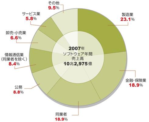 2007年におけるソフトウェアの年間売上高