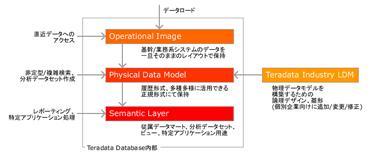 図2:データベース内部の3階層構造