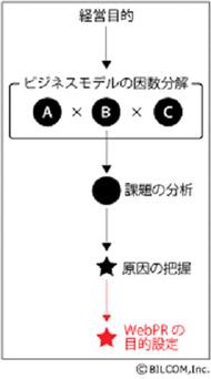 経営目的からWebPRの戦略を立てるためのフロー図