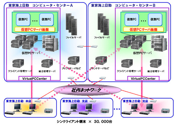 東京海上日動火災保険のシンクライアントシステムの概要