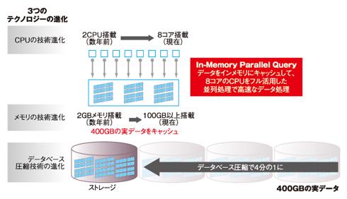 ハードウェアの進化を最大限に活用する「In-Memory Parallel Query」