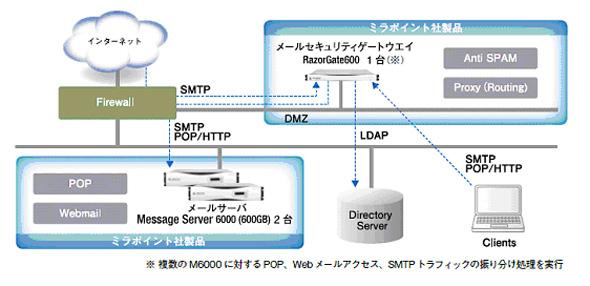 九州大学のメールシステムの概要