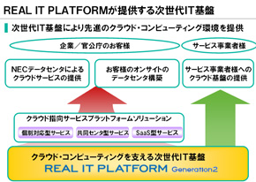 REAL IT PLATFORM Generation2のモデル図