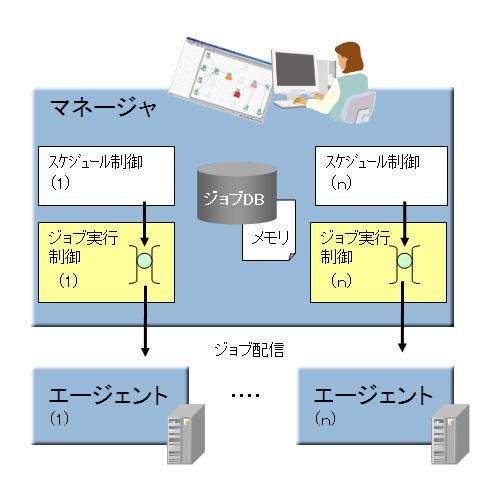大規模システムで威力を発揮するジョブ管理の最新アーキテクチャ。プロセスやジョブ配信を多重化するとともに、スケジューラキューをメモリ上で処理