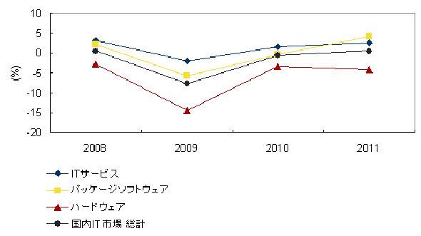 国内IT市場製品別投資成長率予測
