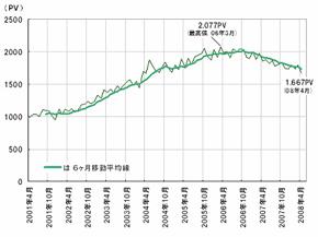 日本における1人当たりの月間平均ページビュー数の推移