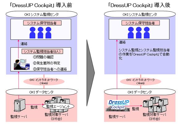 DressUP Cockpit V3導入前後の運用管理の変化