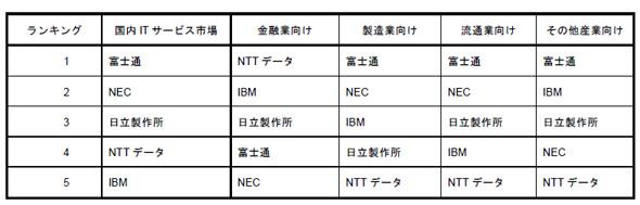 2009年3月期国内ITサービス市場 ベンダー売り上げランキング