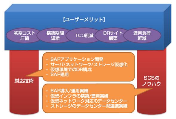 新サービスのイメージ図