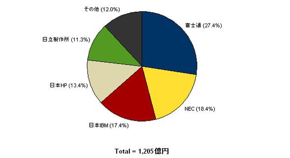 2009年第3四半期 国内サーバ市場ベンダーシェア