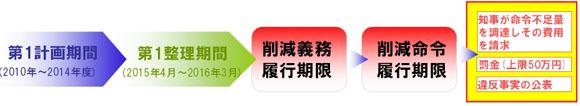 東京都の改正環境保護条例による実施フロー
