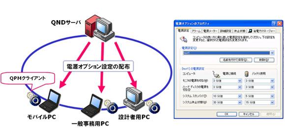 IT資産管理ツールによる電源管理のイメージ